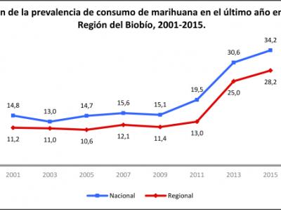 SENDA Biobío entrega cifras regionales sobre  XI Estudio de consumo de drogas en Población Escolar