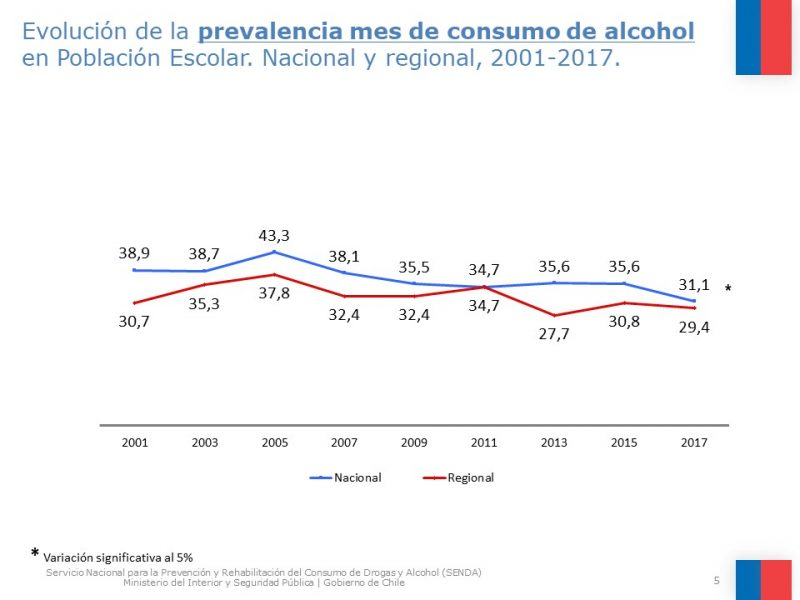 PREOCUPANTE CIFRA DE CONSUMO DE MARIHUANA Y ALCOHOL ENTRE JÓVENES DE MAGALLANES