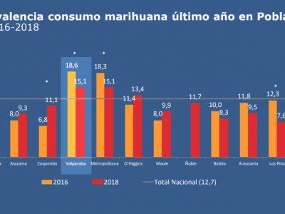 Valparaíso muestra disminución en consumo de marihuana y alcohol según el XIII Estudio Nacional de Drogas en Población General